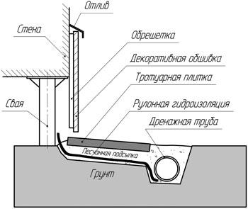 Схема отделки фундамента на винтовых сваях.